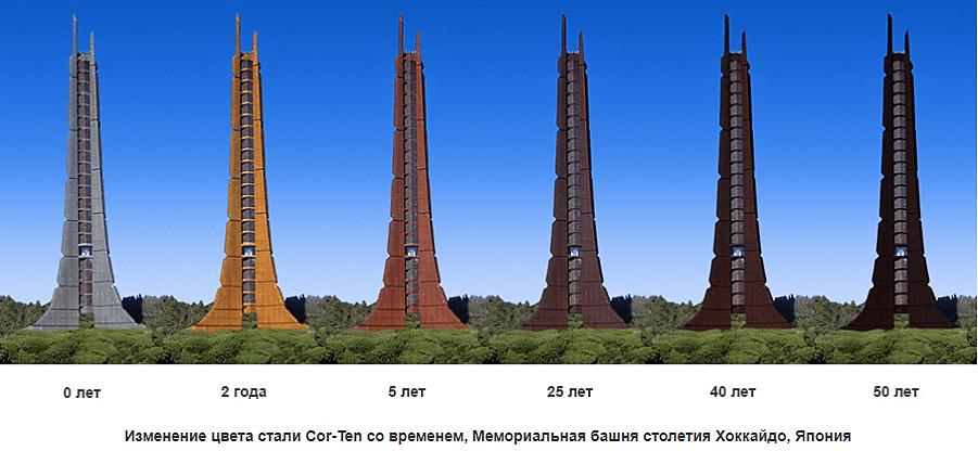 Атмосферостойкая сталь COR-TEN