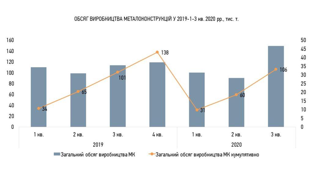 Обсяг ринку металоконструкцій